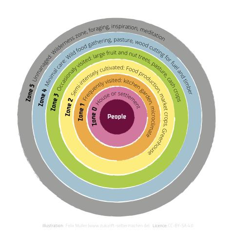 La zonificación es un aspecto importante en el diseño de permacultura. Esto ayuda a arreglar todos los elementos en un sistema por el nivel del cuidado necesario y sus interrelaciones.